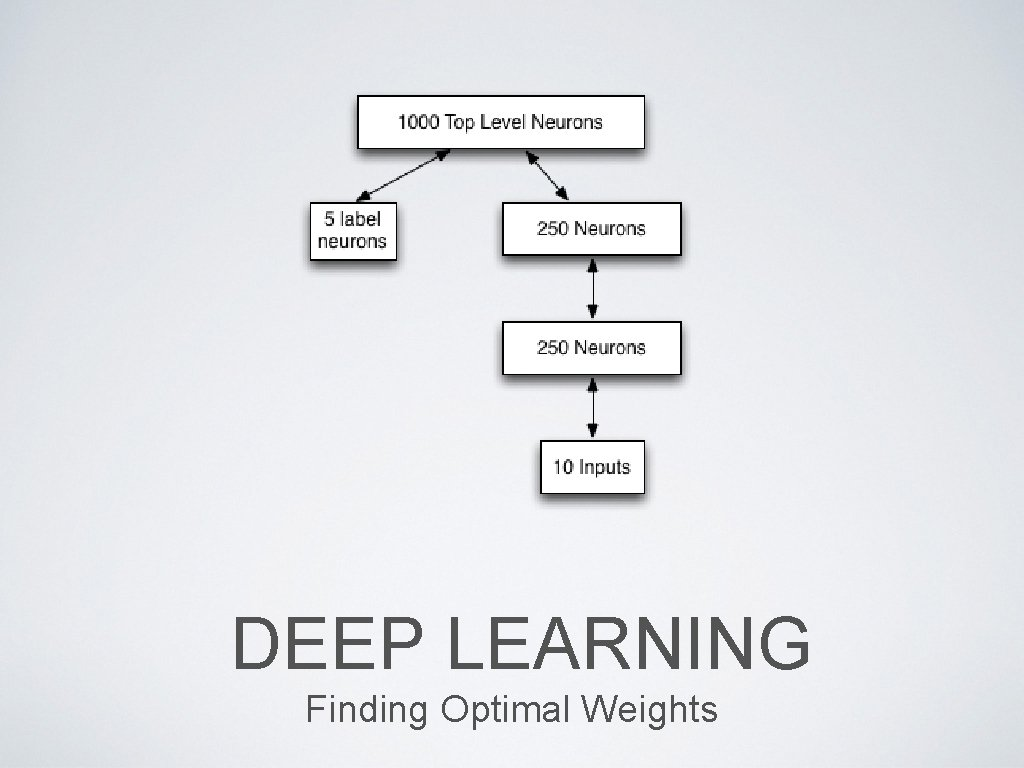 DEEP LEARNING Finding Optimal Weights