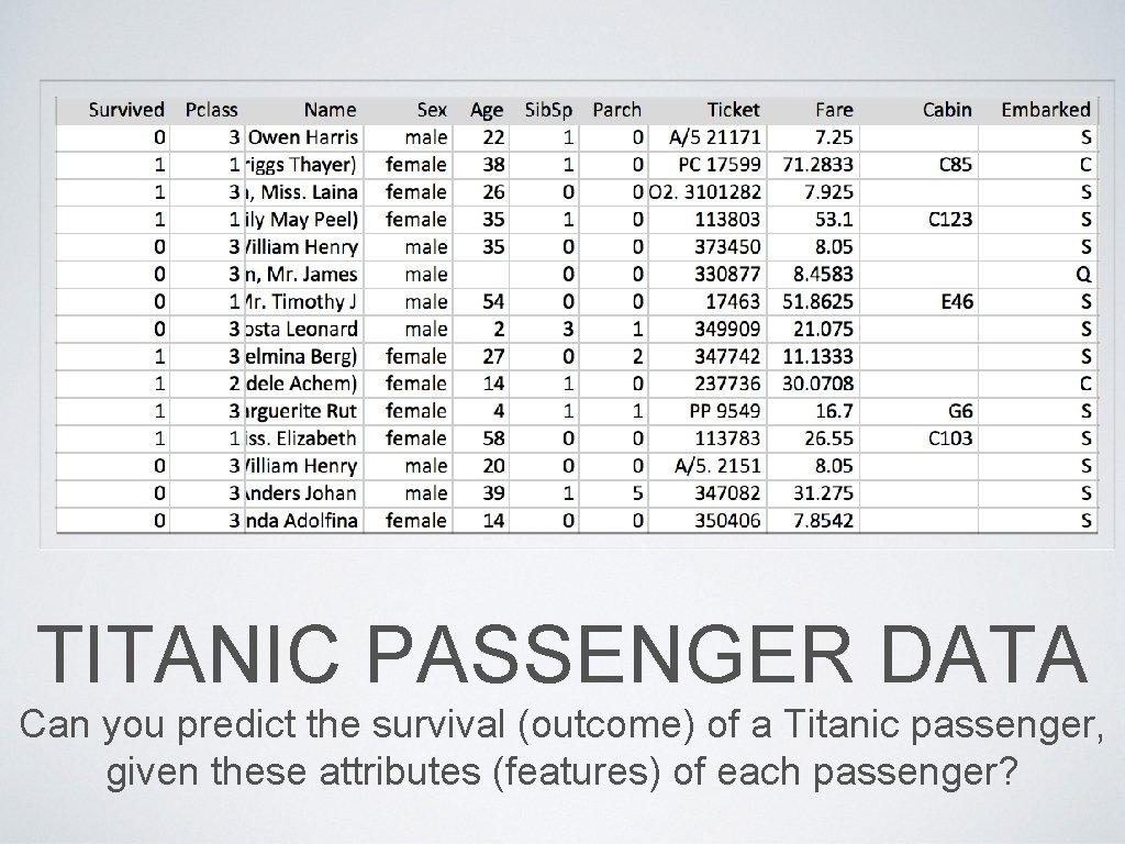 TITANIC PASSENGER DATA Can you predict the survival (outcome) of a Titanic passenger, given