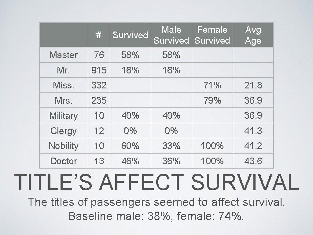# Male Female Survived Avg Age Master 76 58% Mr. 915 16% Miss. 332
