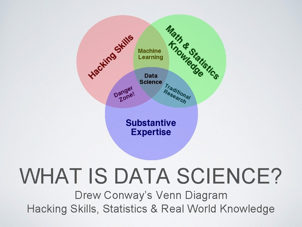 WHAT IS DATA SCIENCE? Drew Conway's Venn Diagram Hacking Skills, Statistics & Real World