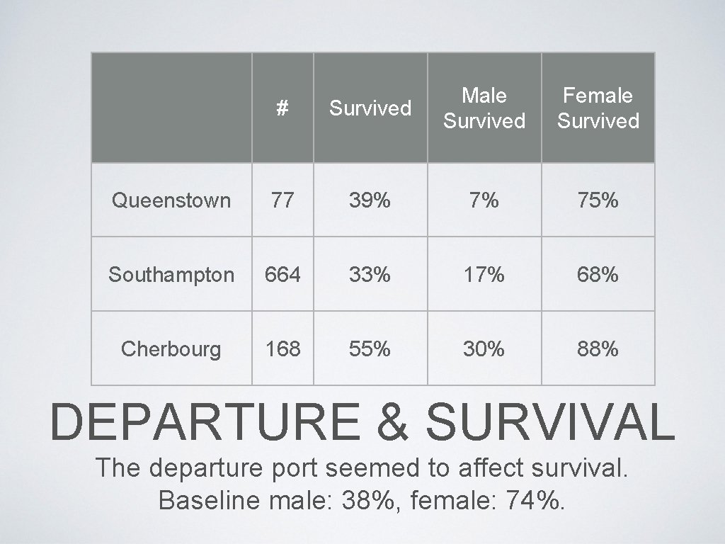 # Survived Male Survived Female Survived Queenstown 77 39% 7% 75% Southampton 664 33%