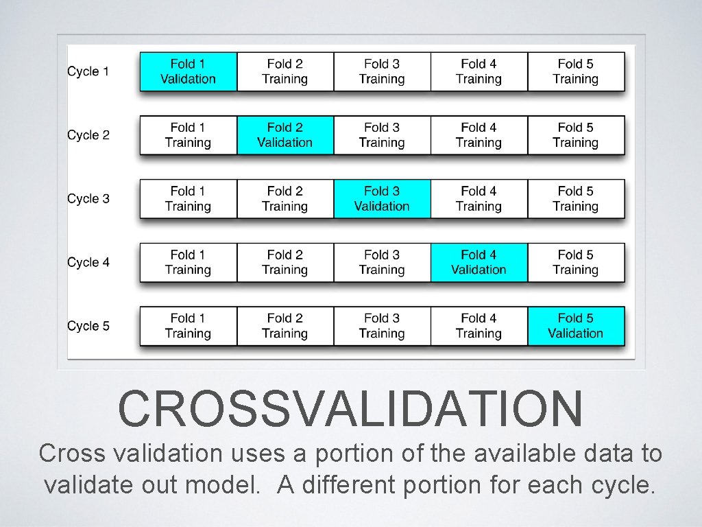 CROSSVALIDATION Cross validation uses a portion of the available data to validate out model.