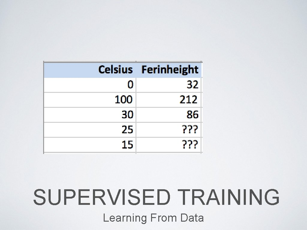 SUPERVISED TRAINING Learning From Data