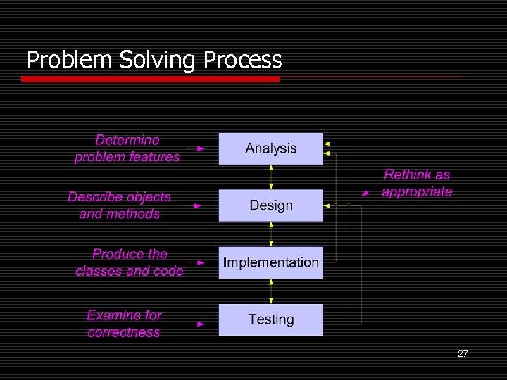 Problem Solving Process 27