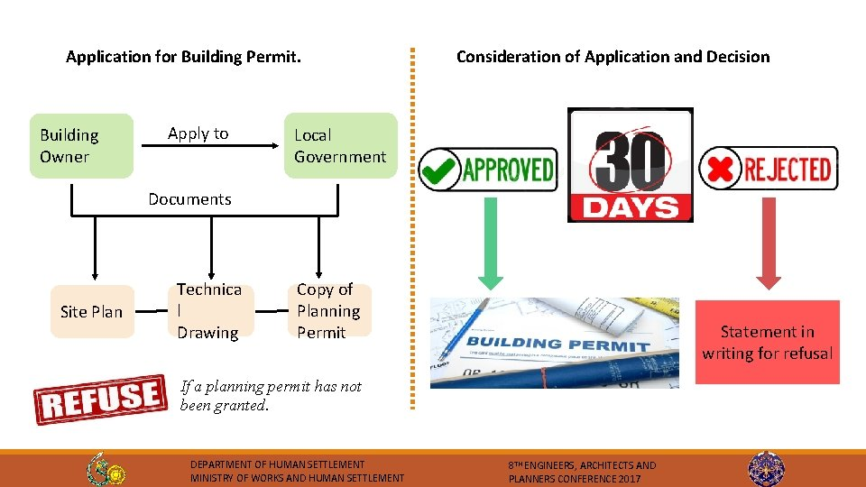 Application for Building Permit. Building Owner Apply to Consideration of Application and Decision Local