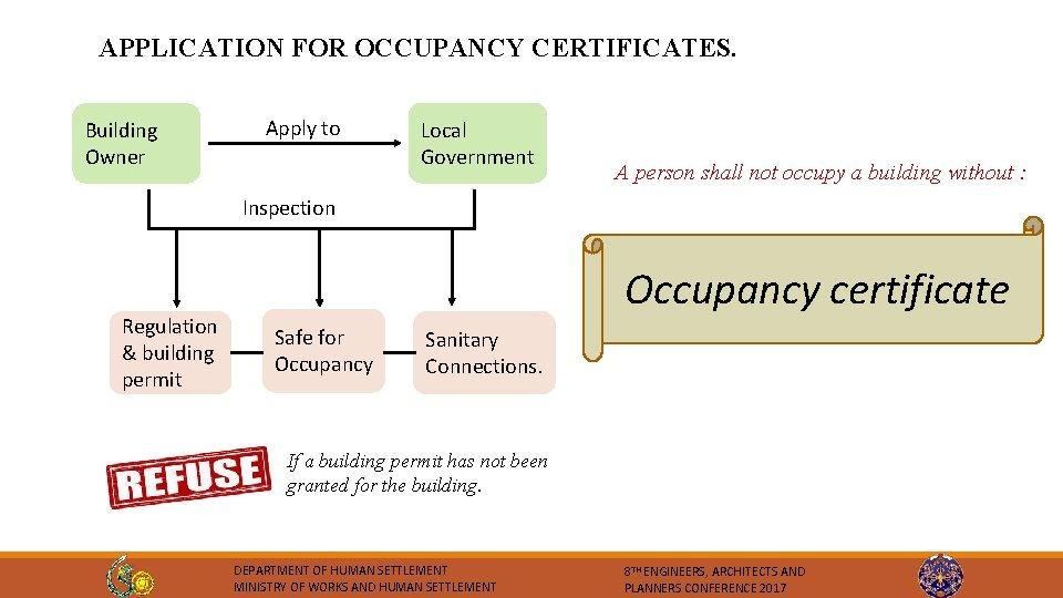 APPLICATION FOR OCCUPANCY CERTIFICATES. Building Owner Apply to Local Government A person shall not