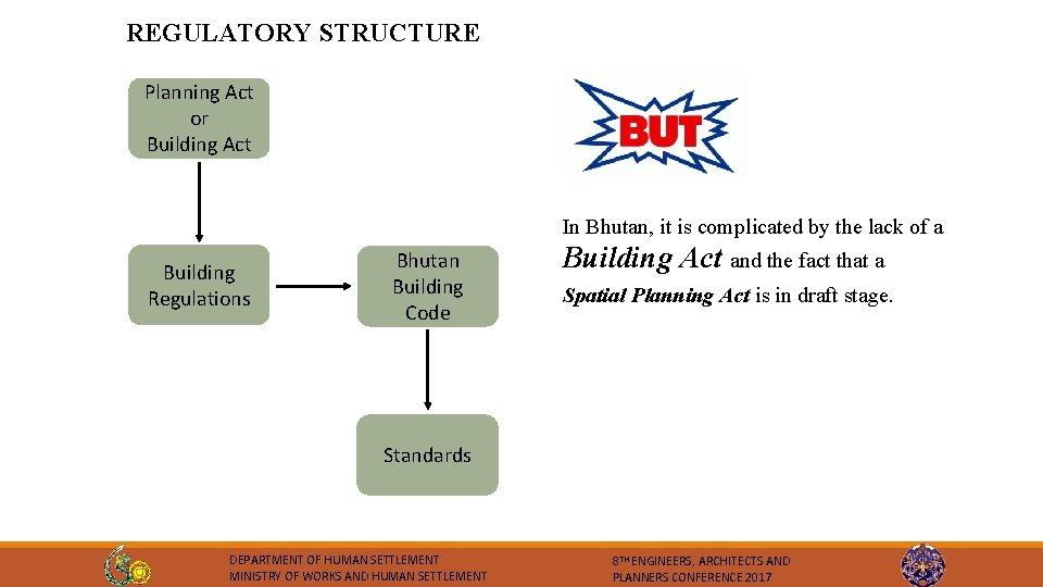 REGULATORY STRUCTURE Planning Act or Building Act In Bhutan, it is complicated by the