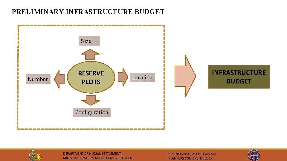 PRELIMINARY INFRASTRUCTURE BUDGET Size Number RESERVE PLOTS Location INFRASTRUCTURE BUDGET Configuration DEPARTMENT OF HUMAN
