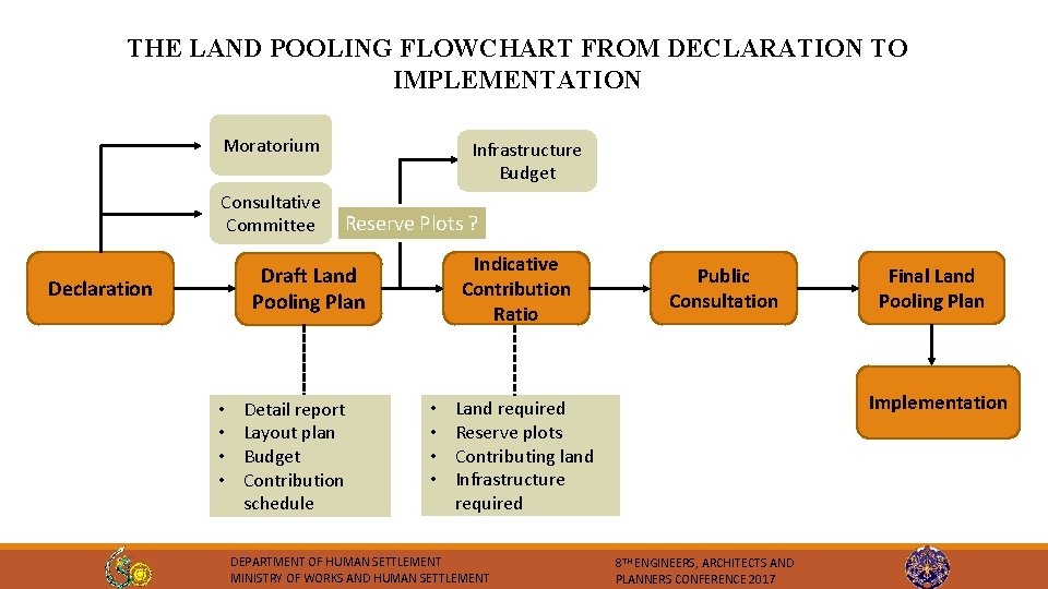 THE LAND POOLING FLOWCHART FROM DECLARATION TO IMPLEMENTATION Moratorium Consultative Committee Infrastructure Budget Reserve