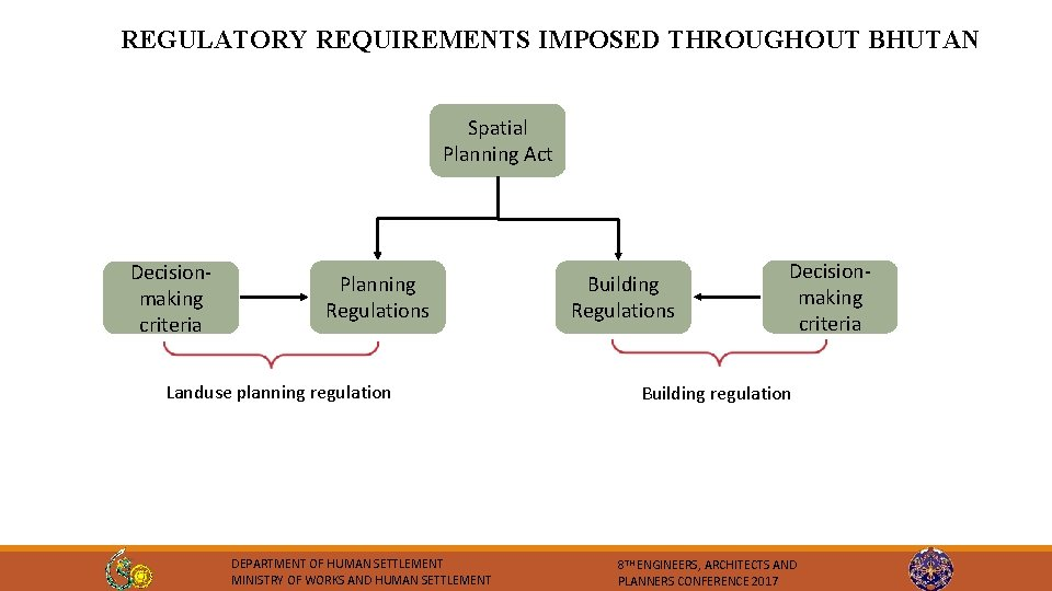 REGULATORY REQUIREMENTS IMPOSED THROUGHOUT BHUTAN Spatial Planning Act Decisionmaking criteria Planning Regulations Landuse planning