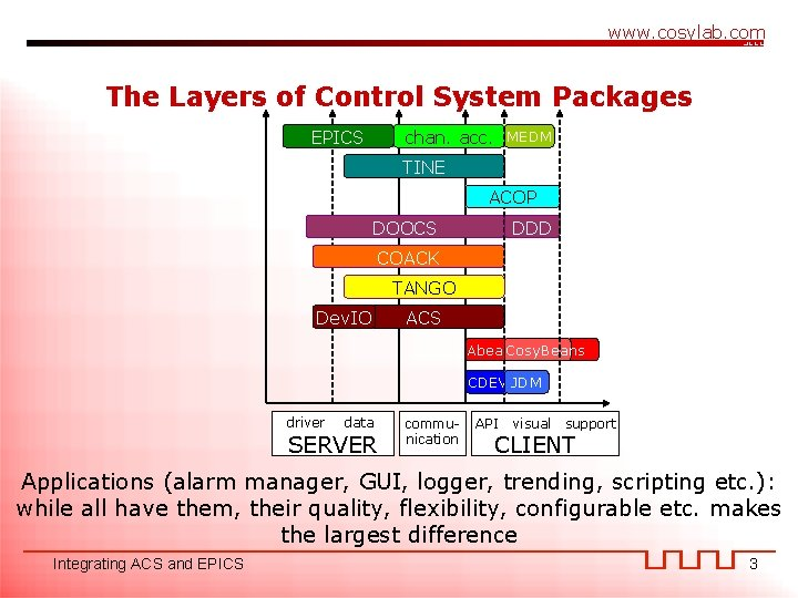 www. cosylab. com The Layers of Control System Packages EPICS chan. acc. MEDM TINE