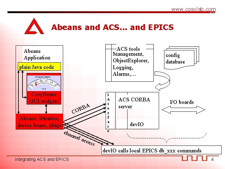 www. cosylab. com Abeans and ACS. . . and EPICS ACS tools Management, Object.