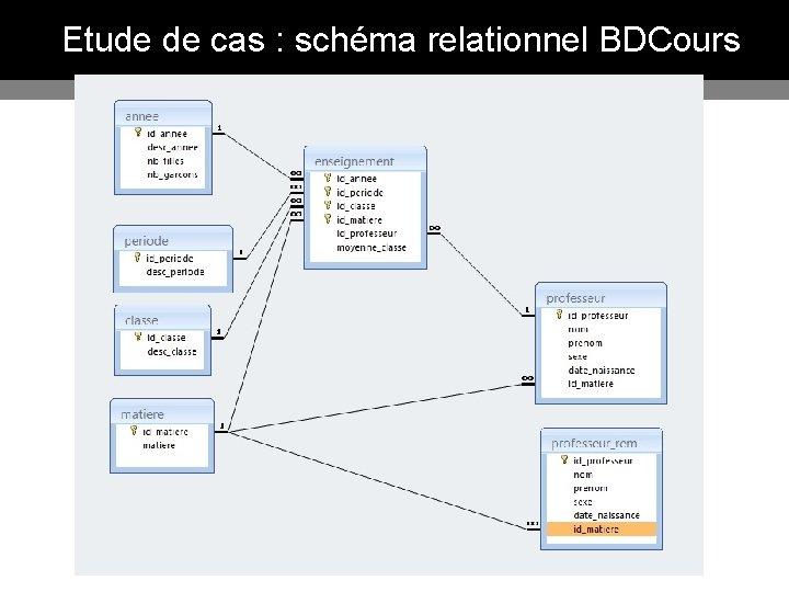 Etude de cas : schéma relationnel BDCours