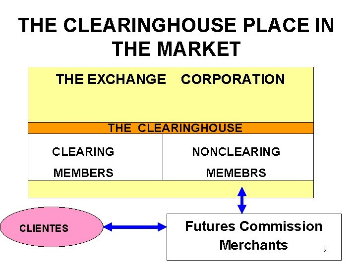 THE CLEARINGHOUSE PLACE IN THE MARKET THE EXCHANGE CORPORATION THE CLEARINGHOUSE CLEARING NONCLEARING MEMBERS