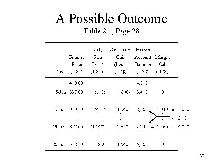 A Possible Outcome Table 2. 1, Page 28 Day Futures Price (US$) Daily Gain