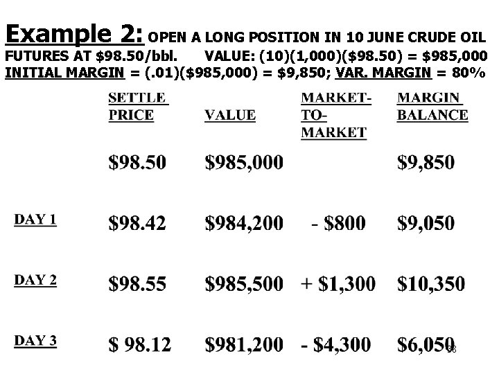 Example 2: OPEN A LONG POSITION IN 10 JUNE CRUDE OIL FUTURES AT $98.