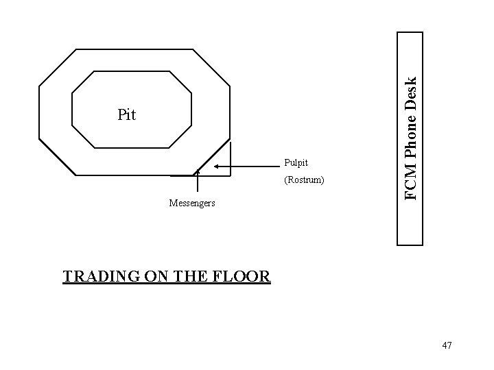 Pulpit (Rostrum) Messengers FCM Phone Desk Pit TRADING ON THE FLOOR 47