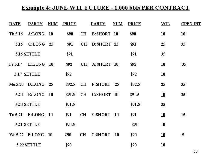 Example 4: JUNE WTI FUTURE - 1, 000 bbls PER CONTRACT DATE PARTY NUM