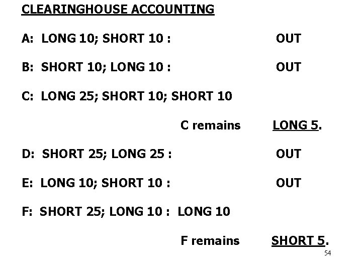 CLEARINGHOUSE ACCOUNTING A: LONG 10; SHORT 10 : OUT B: SHORT 10; LONG 10