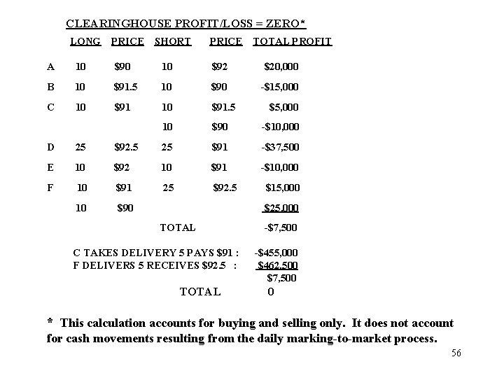 CLEARINGHOUSE PROFIT/LOSS = ZERO* LONG PRICE SHORT PRICE TOTAL PROFIT A 10 $90 10