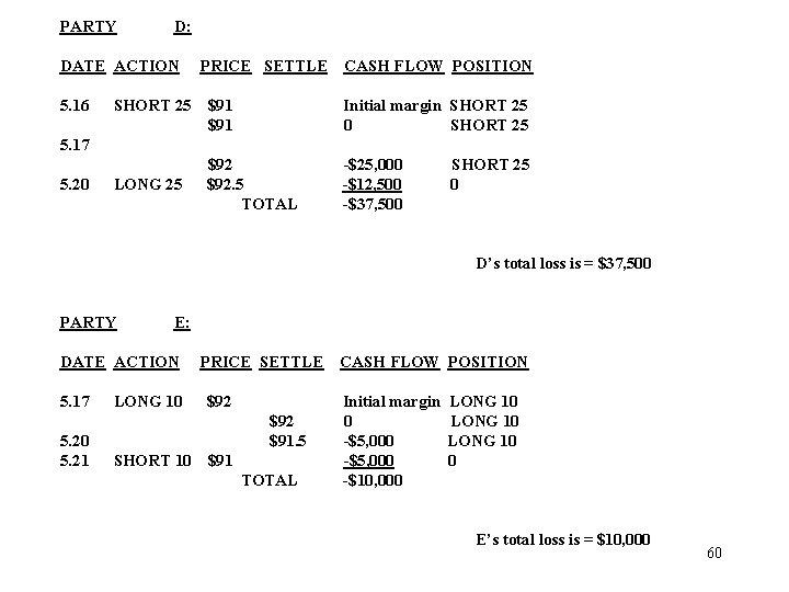 PARTY D: DATE ACTION 5. 16 SHORT 25 PRICE SETTLE CASH FLOW POSITION $91