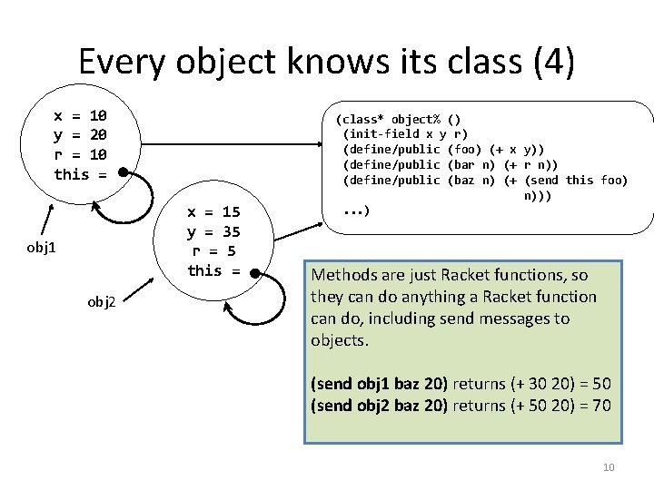 Every object knows its class (4) x = 10 y = 20 r =