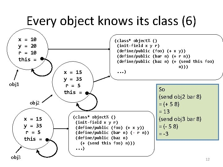 Every object knows its class (6) x = 10 y = 20 r =