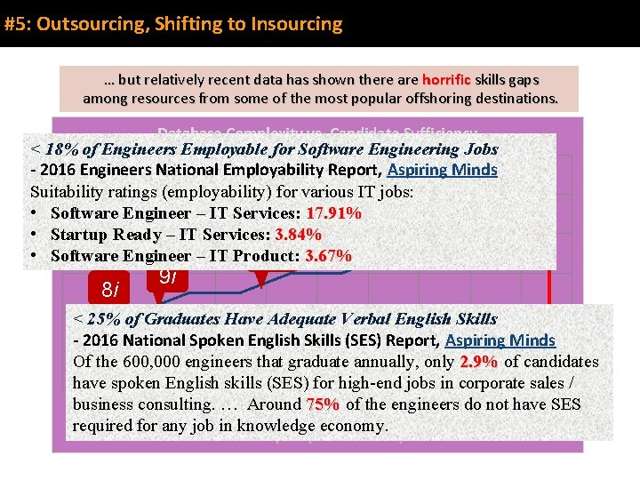 #5: Outsourcing, Shifting to Insourcing These … but estimates relatively are recent anecdotal databased