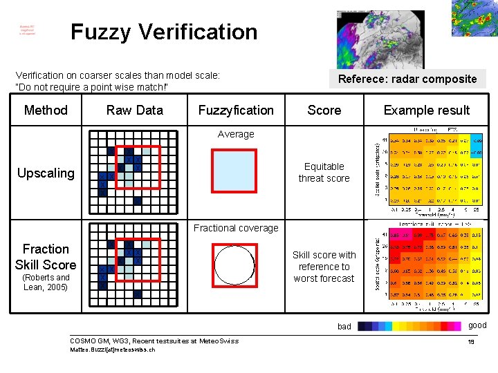 """Fuzzy Verification on coarser scales than model scale: """"Do not require a point wise"""
