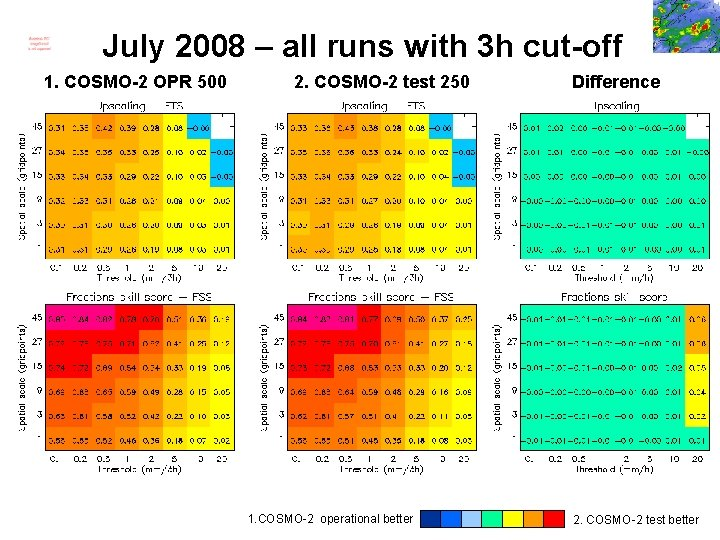 July 2008 – all runs with 3 h cut-off 1. COSMO-2 OPR 500 2.