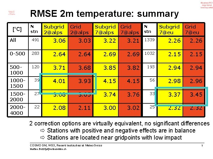 RMSE 2 m temperature: summary [°C] N stn Subgrid 2@alps Grid 2@alps Subgrid Grid