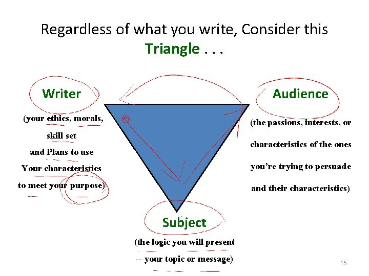 Regardless of what you write, Consider this Triangle. . . Writer Audience (your ethics,