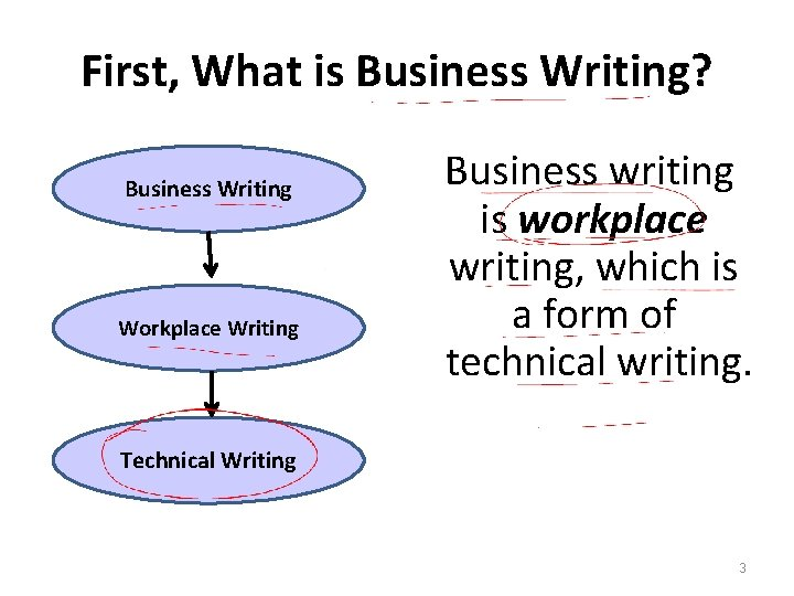 First, What is Business Writing? Business Writing Workplace Writing Business writing is workplace writing,