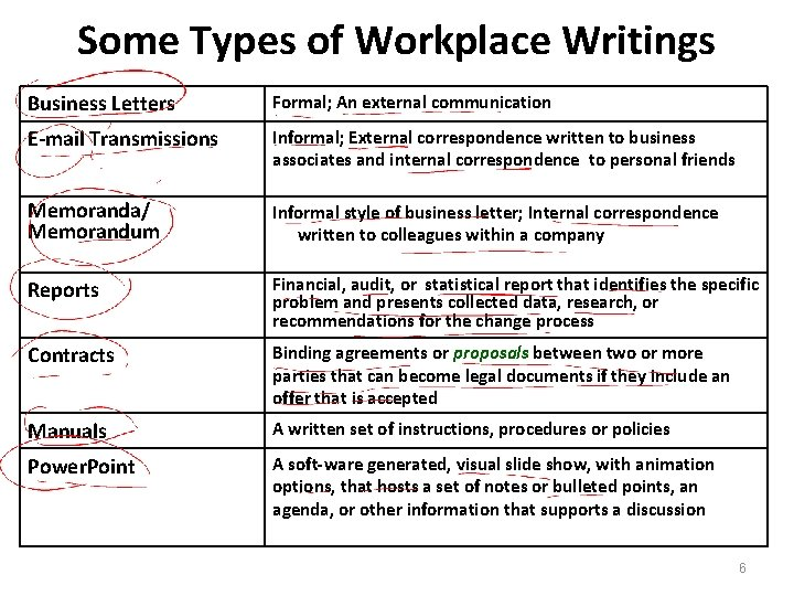 Some Types of Workplace Writings Business Letters Formal; An external communication E-mail Transmissions Informal;
