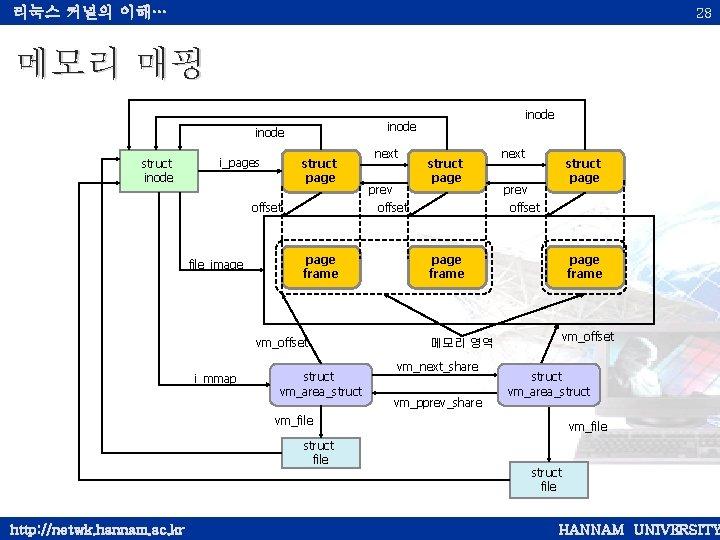 리눅스 커널의 이해… 28 메모리 매핑 inode struct inode i_pages struct page offset file_image