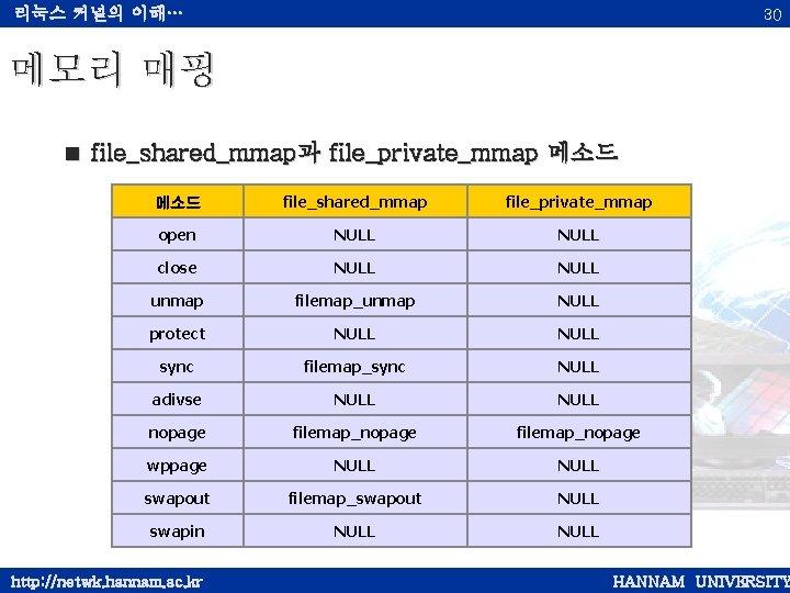 리눅스 커널의 이해… 30 메모리 매핑 < file_shared_mmap과 file_private_mmap 메소드 file_shared_mmap file_private_mmap open NULL