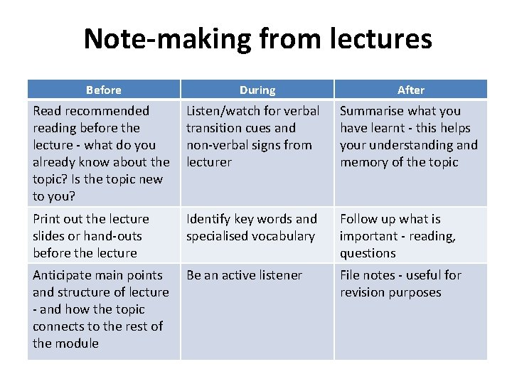 Note-making from lectures Before During After Read recommended reading before the lecture - what