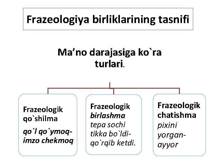 Frazeologiya birliklarining tasnifi Ma'no darajasiga ko`ra turlari. Frazeologik qo`shilma qo`l qo`ymoqimzo chekmoq Frazeologik birlashma