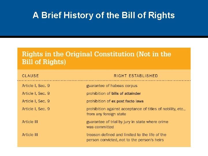 A Brief History of the Bill of Rights
