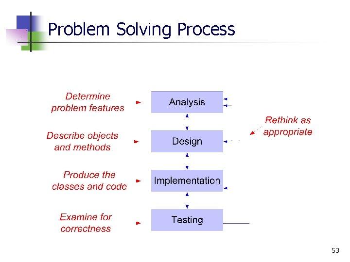 Problem Solving Process 53