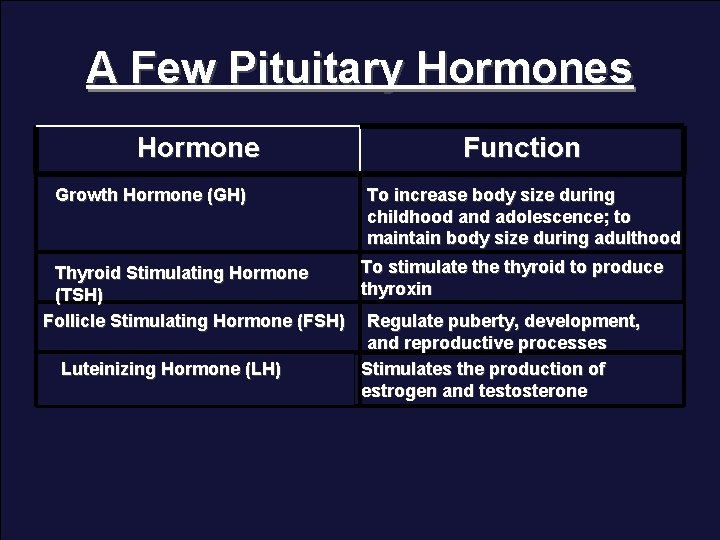 A Few Pituitary Hormones Hormone Growth Hormone (GH) Function To increase body size during