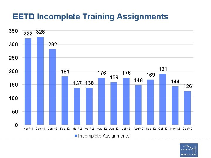 EETD Incomplete Training Assignments 350 300 322 328 282 250 200 150 181 176