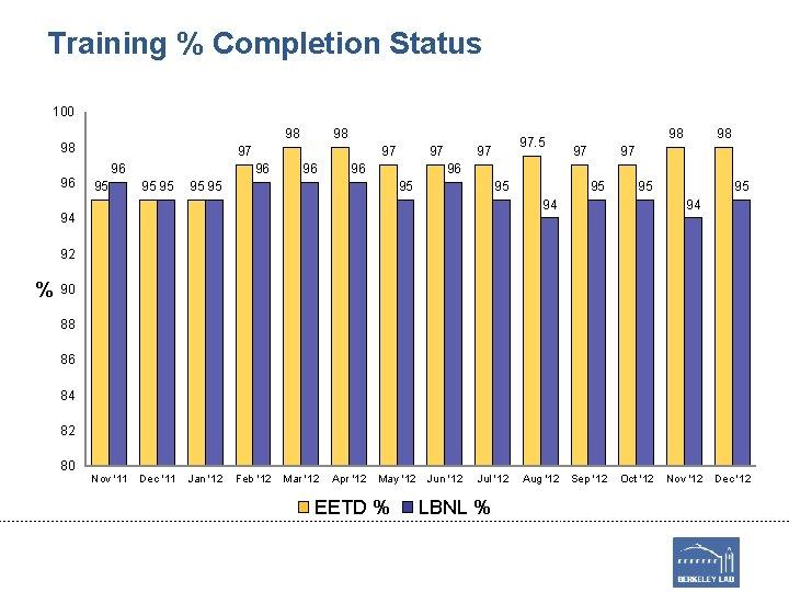 Training % Completion Status 100 98 98 96 98 97 96 95 95 96