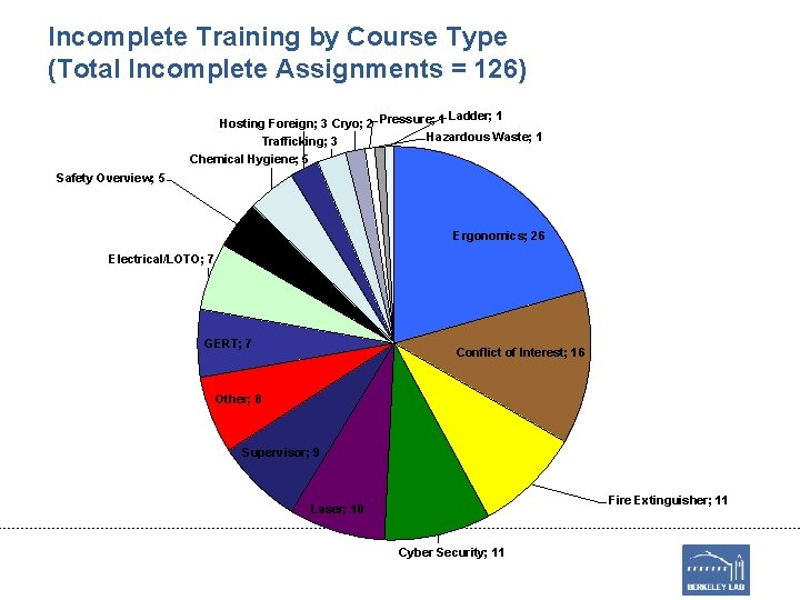 Incomplete Training by Course Type (Total Incomplete Assignments = 126) Ladder; 1 Hosting Foreign;