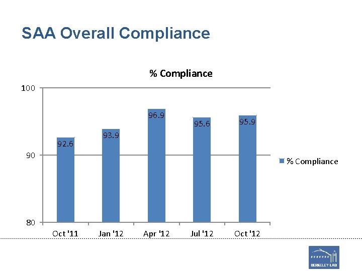 SAA Overall Compliance % Compliance 100 96. 9 92. 6 95. 9 93. 9