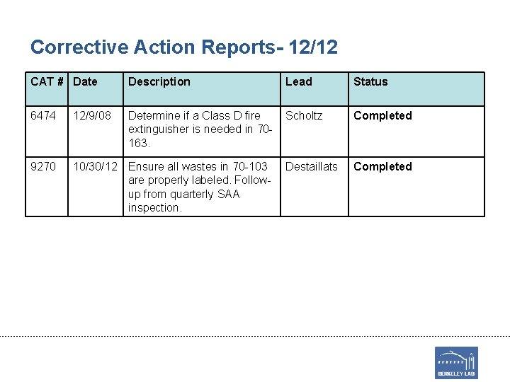 Corrective Action Reports- 12/12 CAT # Date Description Lead Status 6474 12/9/08 Determine if