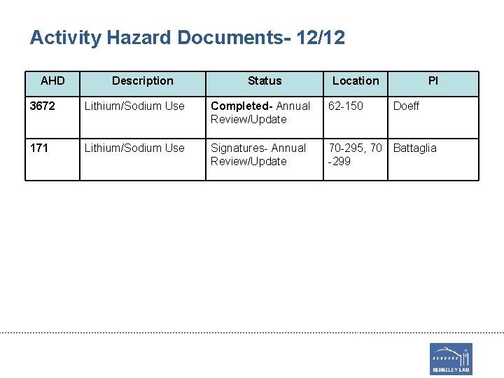 Activity Hazard Documents- 12/12 AHD Description Status Location PI 3672 Lithium/Sodium Use Completed- Annual