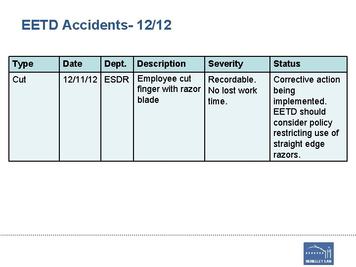 EETD Accidents- 12/12 Type Date Dept. Description Severity Cut 12/11/12 ESDR Employee cut Recordable.