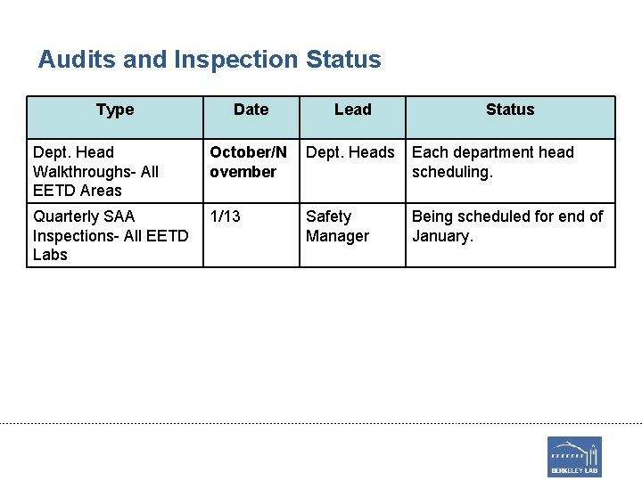 Audits and Inspection Status Type Date Lead Status Dept. Head Walkthroughs- All EETD Areas