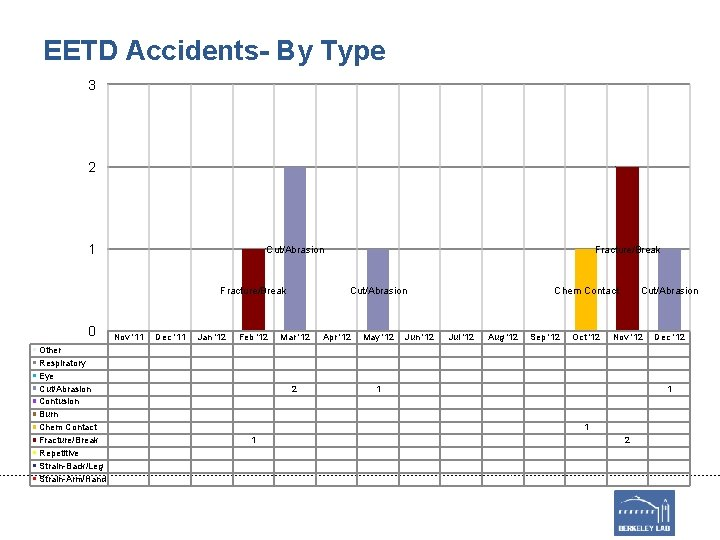 EETD Accidents- By Type 3 2 1 Cut/Abrasion Fracture/Break 0 Other Respiratory Eye Cut/Abrasion